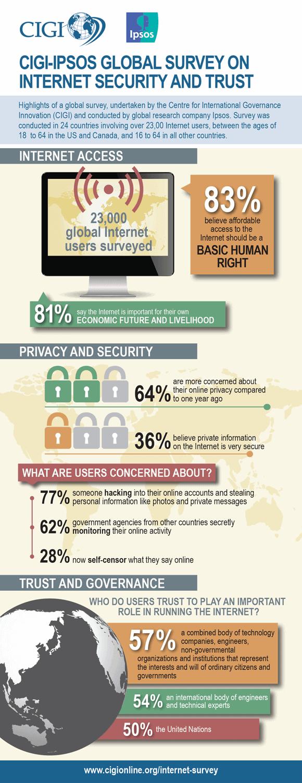 CIGI Infographic