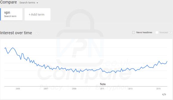 VPN Trend UK