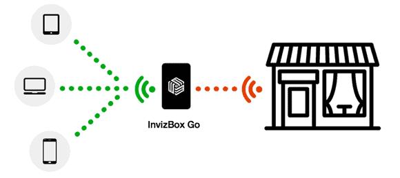 invizbox go set to bring vpn tor to the wi fi market. Black Bedroom Furniture Sets. Home Design Ideas