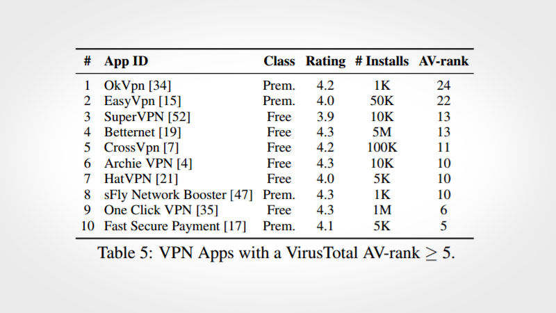 List of VPN Apps with a VirusTotal AV-Rank greater than 5