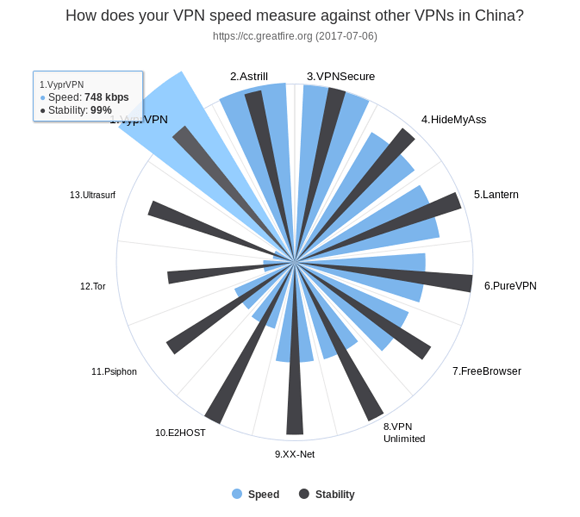 China VPN Speeds