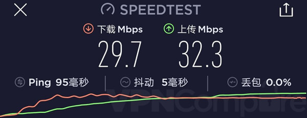 12VPN China speeds December