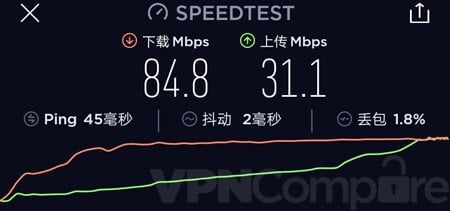 12VPN China speed results