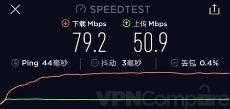12VPN China speeds September 19