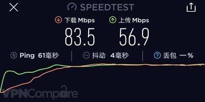 12VPN speeds August 2019.
