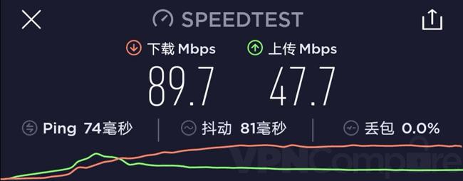 Astrill China speeds 20