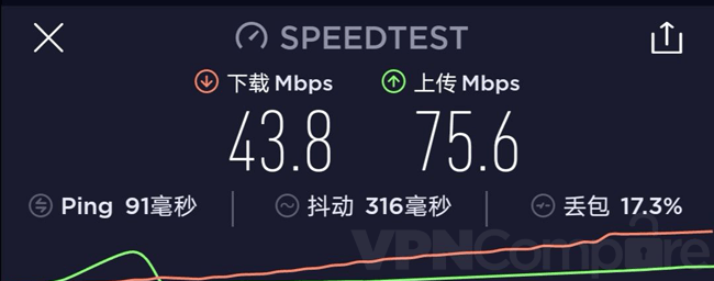 Astril China speeds August