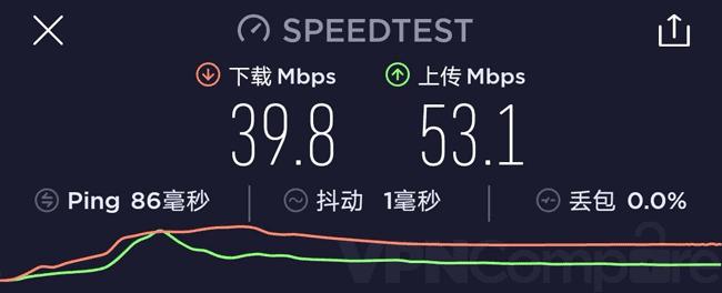 China PrivadoVPN speeds
