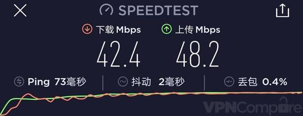 12VPN China Speeds