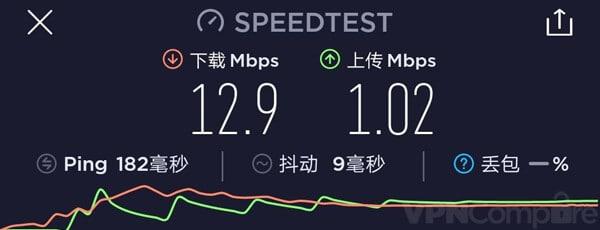 ExpressVPN China speeds