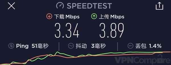 PrivateVPN China Speeds