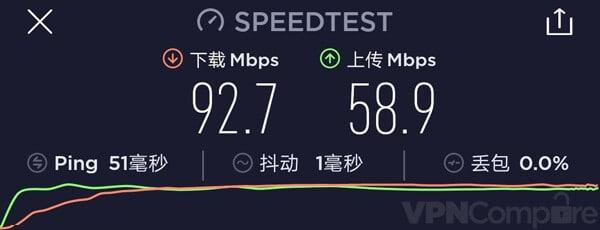 Surfshark China Speed