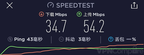 VPN.ac China Speeds
