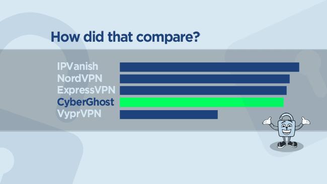 CyberGhost speed comparison