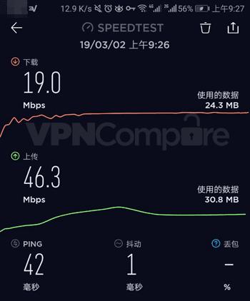 Graph showing Chinese download speeds using ExpressVPN