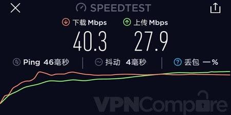 ExpressVPN China speeds September 19