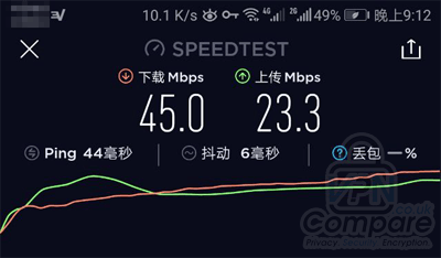 ExpressVPN China Speed test