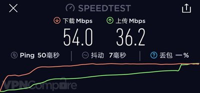 ExpressVPN download speed China