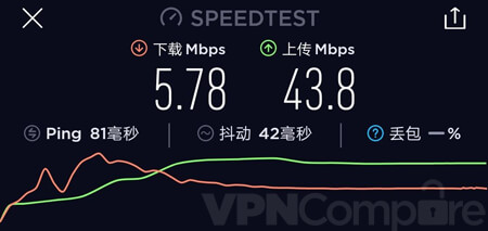 PrivateVPN China speeds September 19