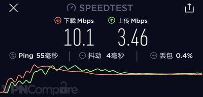 PrivateVPN's China speed