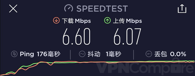 VPNac August speeds China