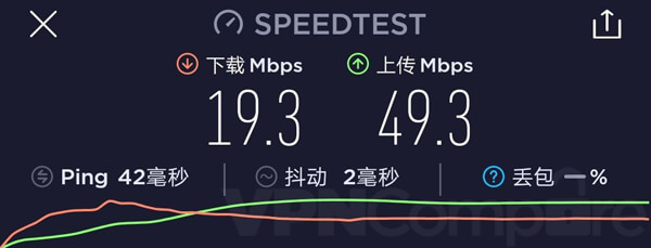 VPN.ac China December Speeds