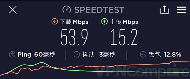 VPNac China