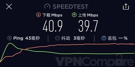 VPN.ac China speeds September 19