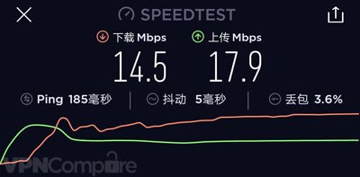 VPN.ac China speed results