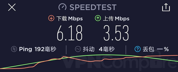 VyprVPN China December speeds