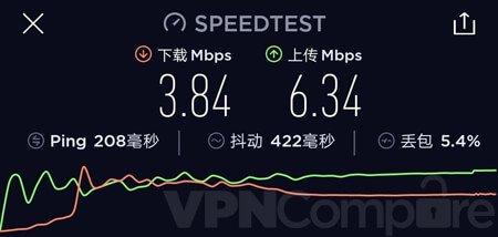 VyprVPN China speed results