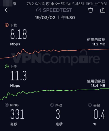 Graph showing download speed in China using VyprVPN