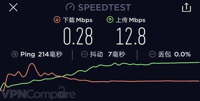 VyprVPN China speeds