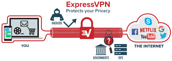 How ExpressVPN works