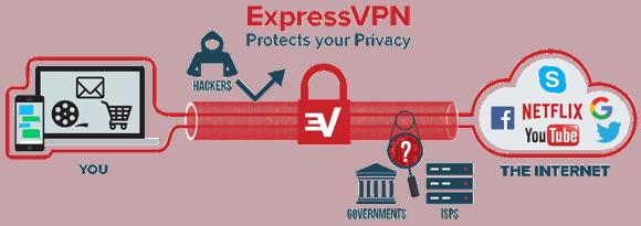 How ExpressVPN works