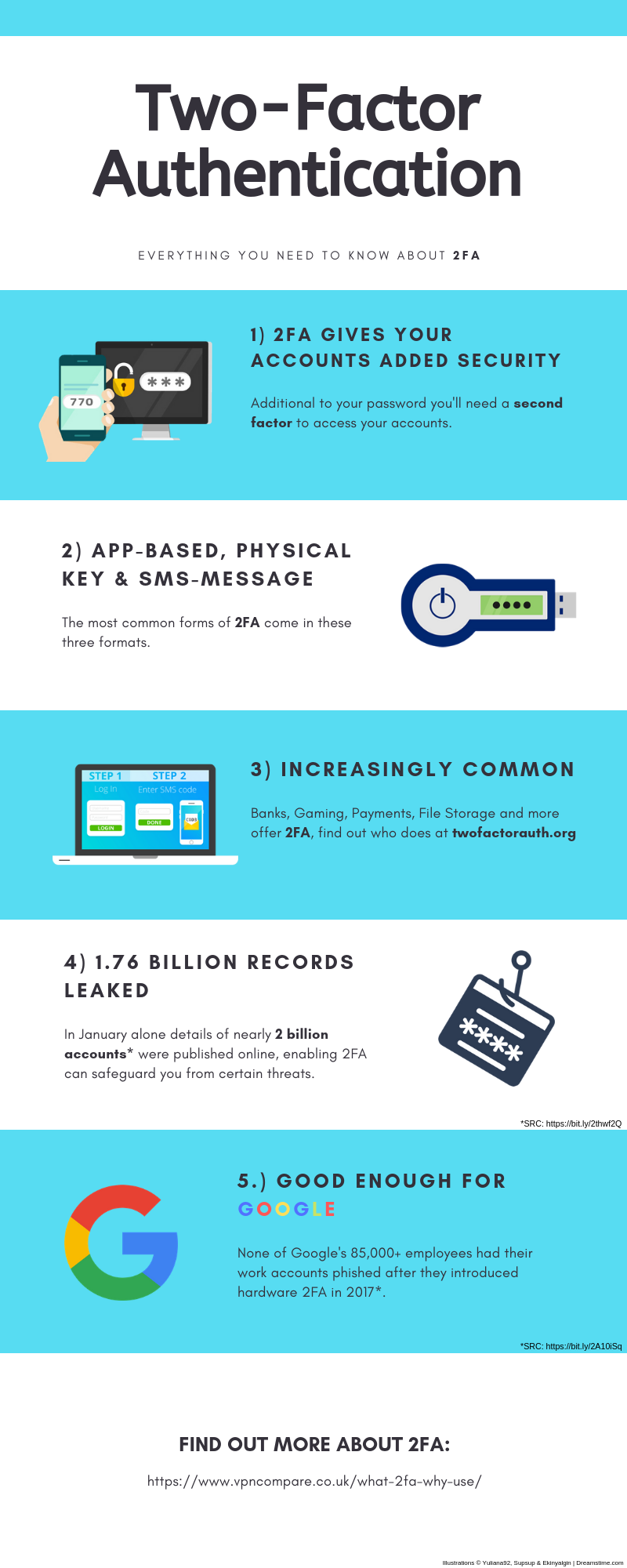 2FA Authentication Infographic