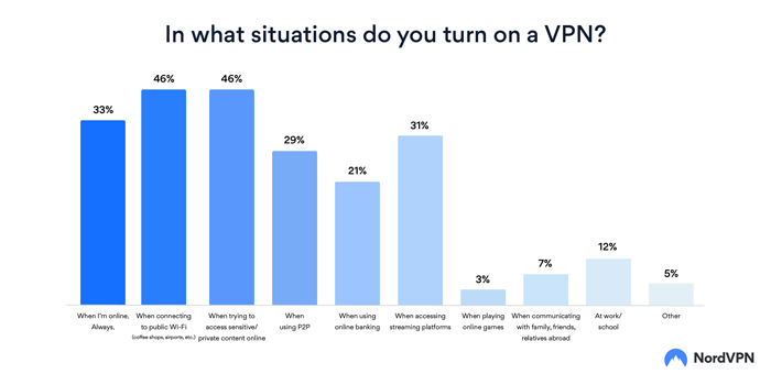 NordVPN survey situations