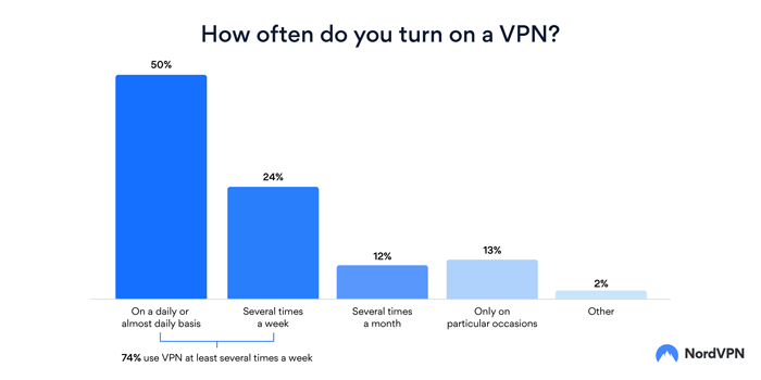 NordVPN Survey