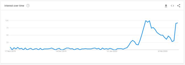 Kashmir VPN trend