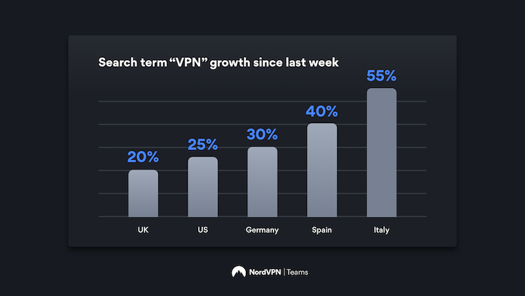 Graph showing increase in VPN searches