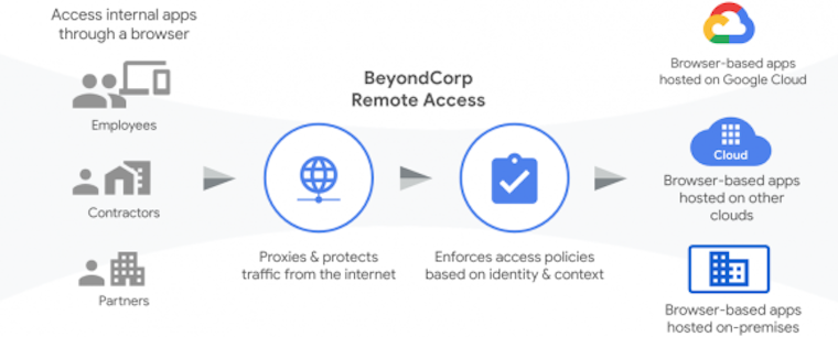 How BeyondCorp works image