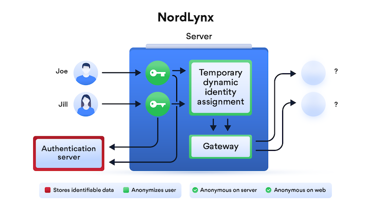How NordLynx works infographiic