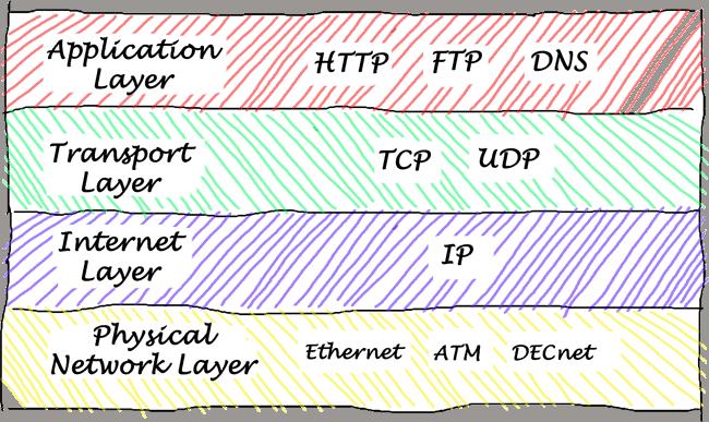 TCP UDP explainer