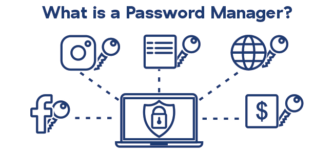 Icons of password manager