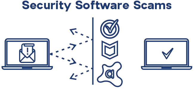 Laptop with security software icon