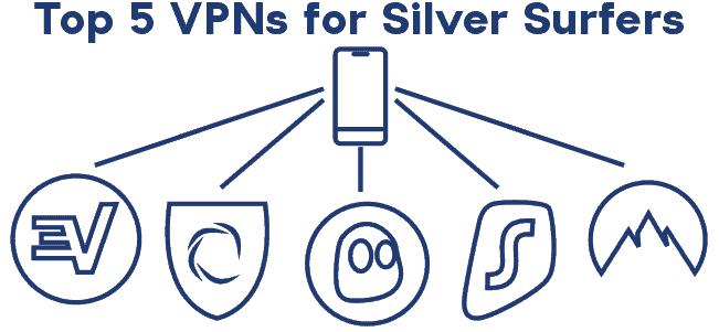 Top VPN apps logos
