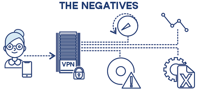 VPN negatives