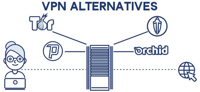 VPN Alternatives