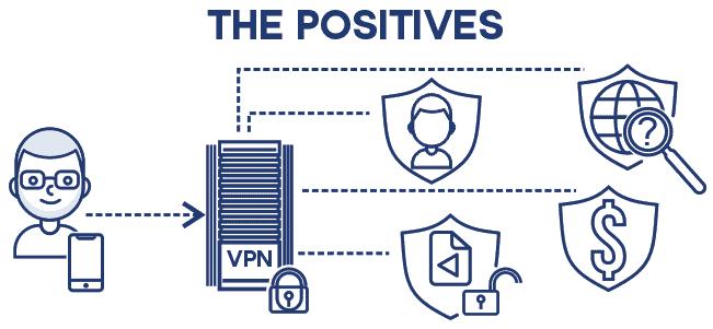 VPN positives