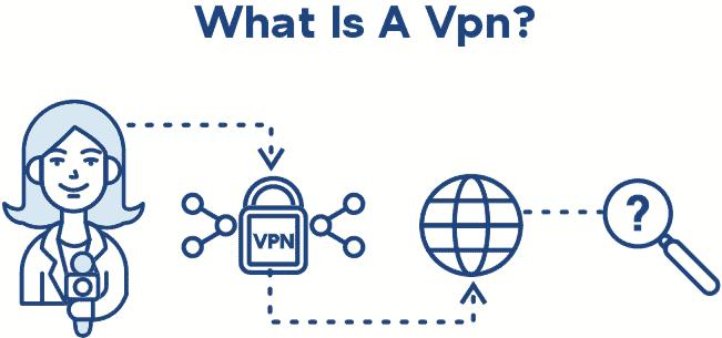 Journalist what is a VPN
